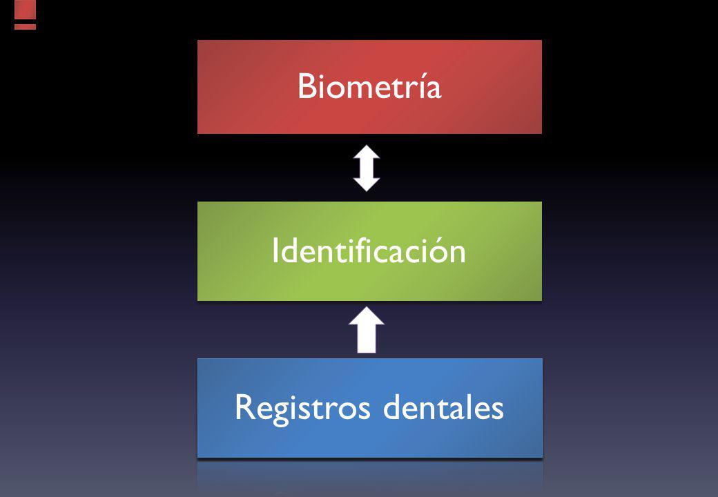 Biometría Identificación