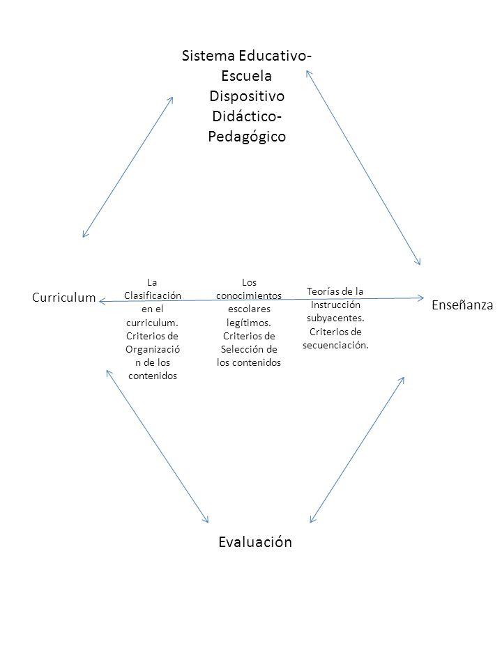 Curriculum Sistema Educativo- Escuela Dispositivo Didáctico- Pedagógico Evaluación Enseñanza La Clasificación en el curriculum. Criterios de Organizac