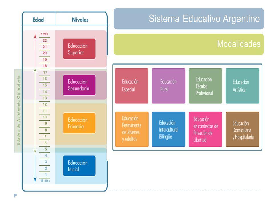 Sistema Educativo Argentino Modalidades
