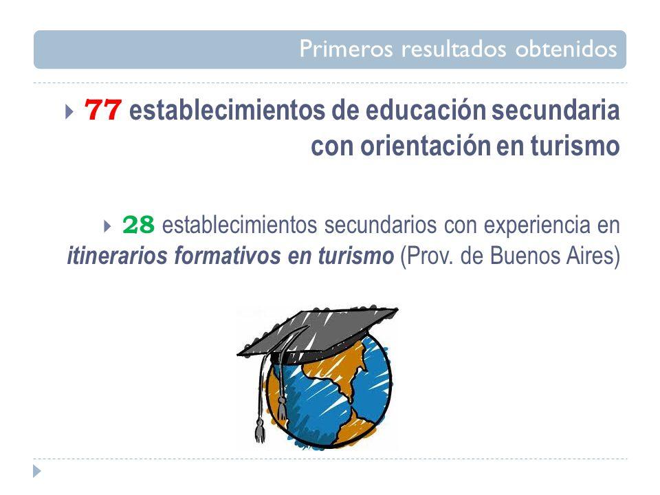 Primeros resultados obtenidos 77 establecimientos de educación secundaria con orientación en turismo 28 establecimientos secundarios con experiencia en itinerarios formativos en turismo (Prov.