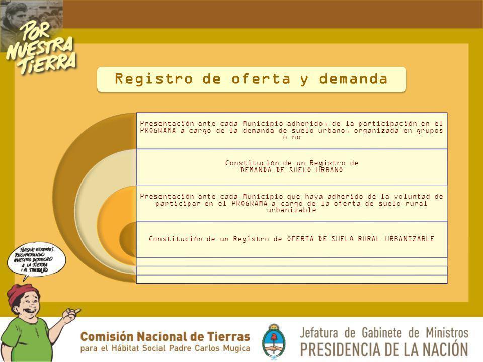 Presentación ante cada Municipio adherido, de la participación en el PROGRAMA a cargo de la demanda de suelo urbano, organizada en grupos o no Constit