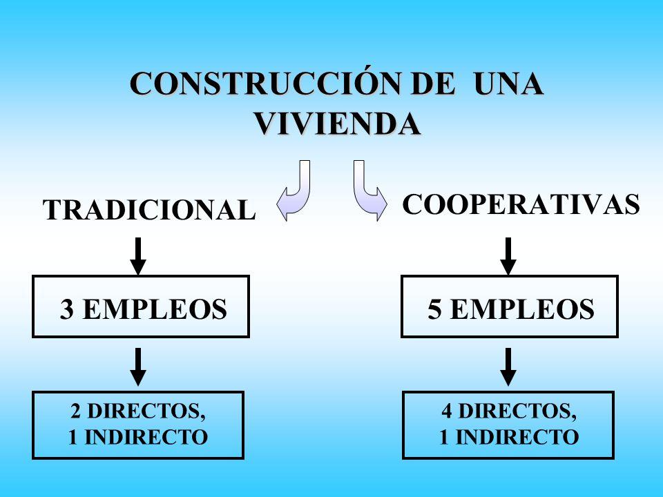 CONSTRUCCIÓN DE UNA VIVIENDA TRADICIONAL COOPERATIVAS 3 EMPLEOS5 EMPLEOS 2 DIRECTOS, 1 INDIRECTO 4 DIRECTOS, 1 INDIRECTO