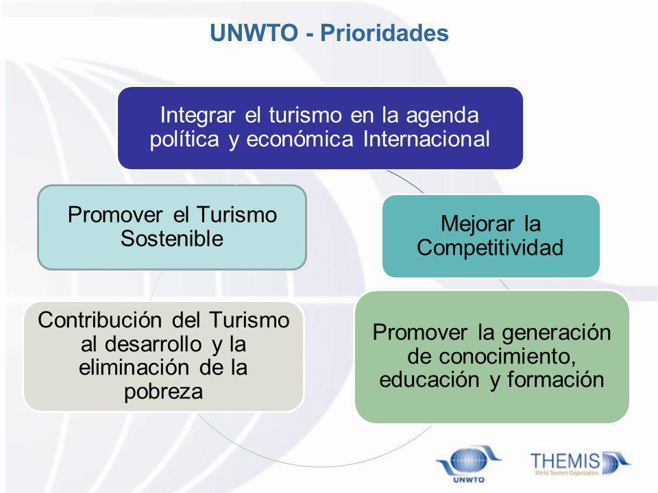 Integrar el turismo en la agenda política y económica Internacional Mejorar la Competitividad Promover la generación de conocimiento, educación y form
