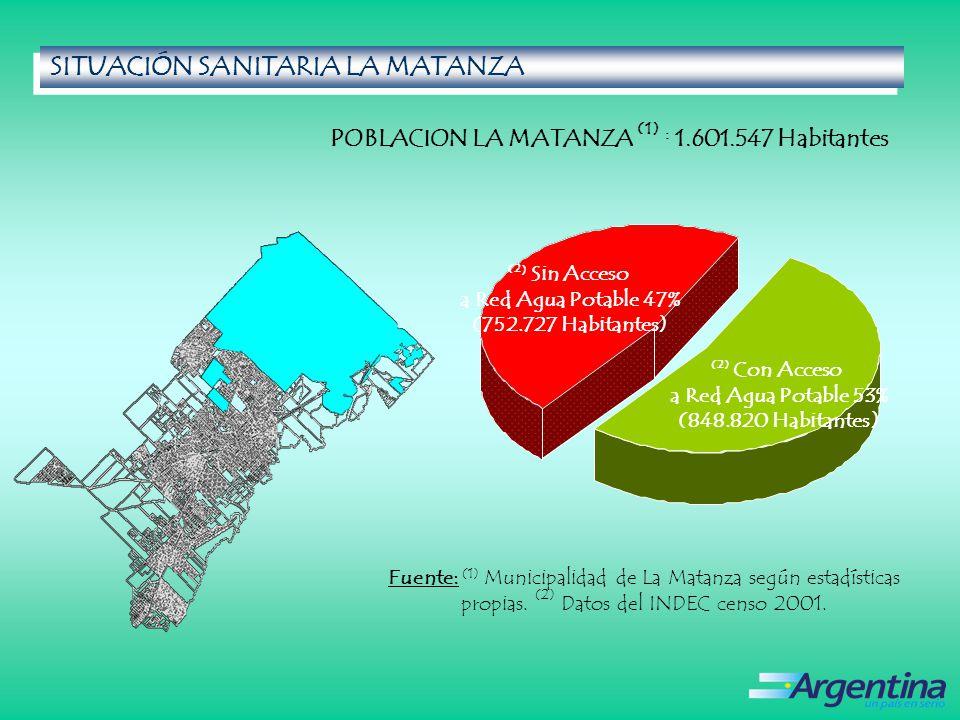 SITUACIÓN SANITARIA LA MATANZA SITUACIÓN SANITARIA LA MATANZA POBLACION LA MATANZA (1) : 1.601.547 Habitantes Fuente: (1) Municipalidad de La Matanza según estadísticas propias.