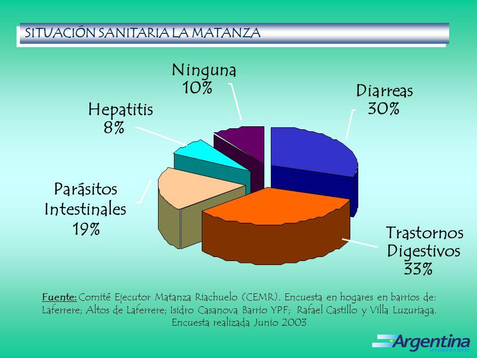 Trastornos Digestivos 33% Parásitos Intestinales 19% Hepatitis 8% Ninguna 10% Diarreas 30% SITUACIÓN SANITARIA LA MATANZA SITUACIÓN SANITARIA LA MATANZA Fuente: Comité Ejecutor Matanza Riachuelo (CEMR).