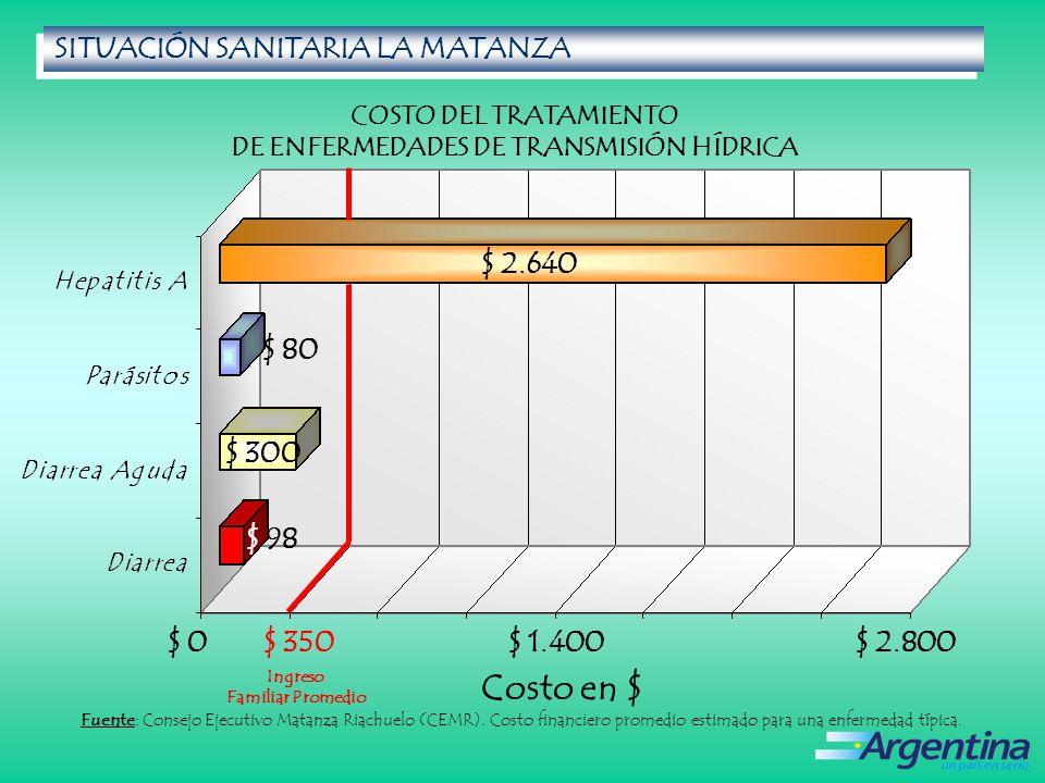 $ 2.640 $ 80 $ 300 $ 98 $ 0$ 1.400$ 2.800 COSTO DEL TRATAMIENTO DE ENFERMEDADES DE TRANSMISIÓN HÍDRICA SITUACIÓN SANITARIA LA MATANZA SITUACIÓN SANITARIA LA MATANZA Fuente: Consejo Ejecutivo Matanza Riachuelo (CEMR).