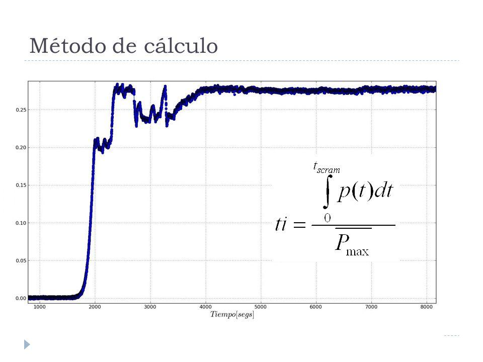 Método de cálculo