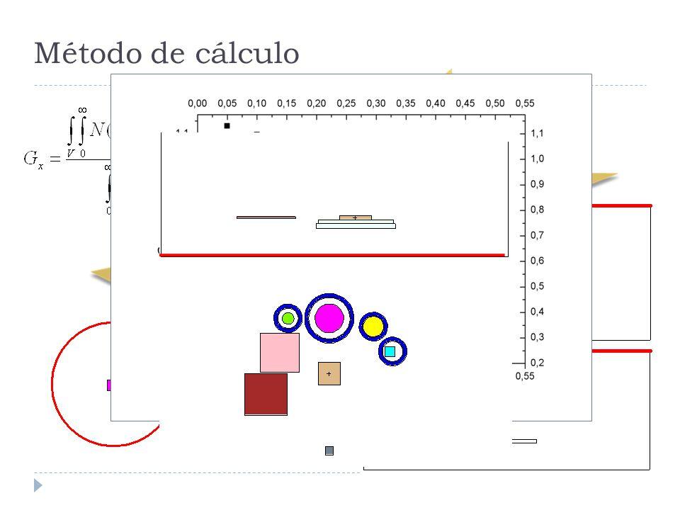 Método de cálculo Haz Isotrópico Esta corrección se minimiza utilizando materiales diluidos y muestras pequeñas.