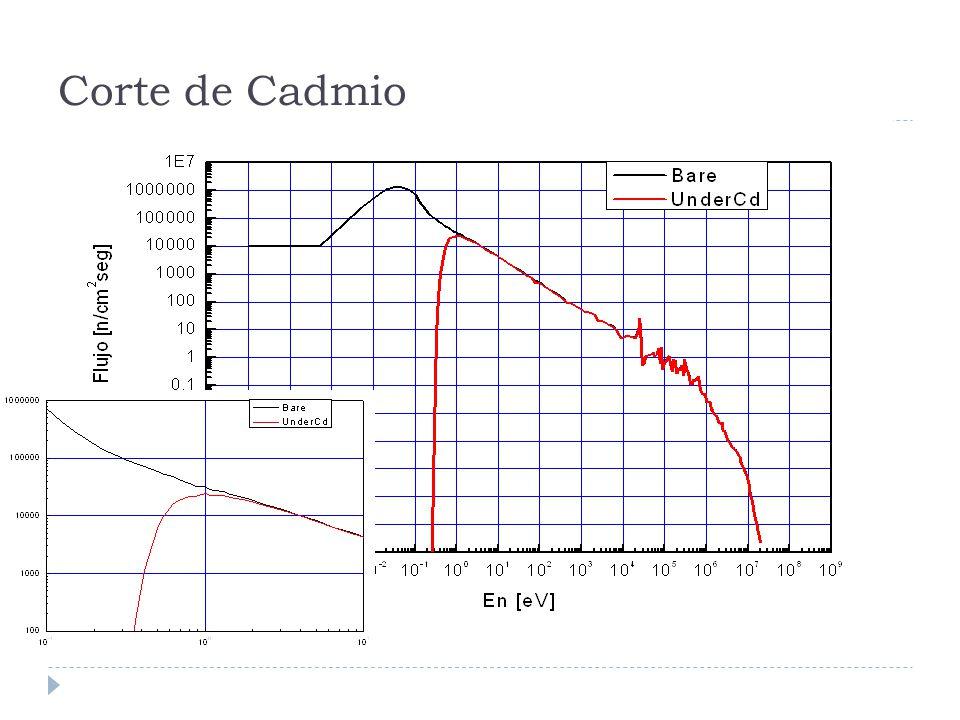 Corte de Cadmio El cadmio no es un filtro perfecto y puede afectar (dependiendo de las secciones eficaces) los ritmos de activación debidos a neutrones epitérmicos.