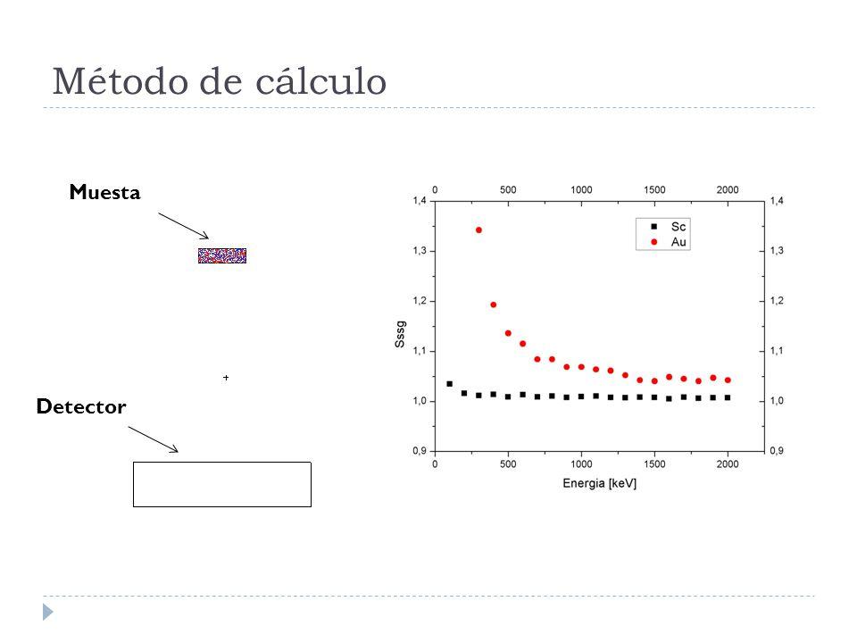 Método de cálculo Muestra Detector Muestaa Detector