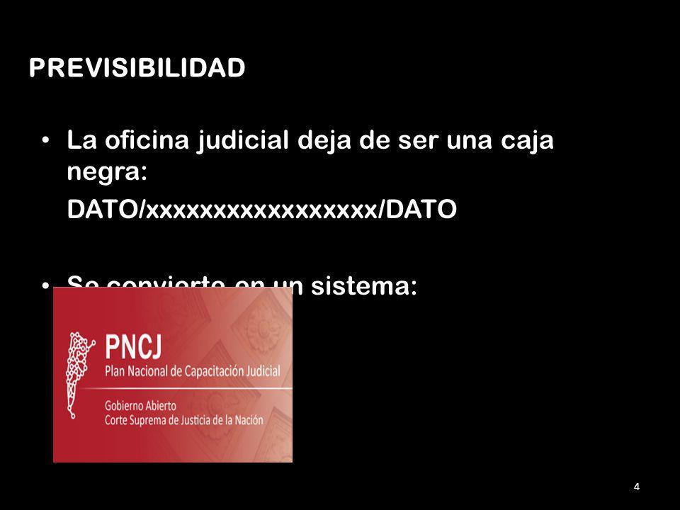 La oficina judicial deja de ser una caja negra: DATO/xxxxxxxxxxxxxxxxx/DATO Se convierte en un sistema: 4 PREVISIBILIDAD