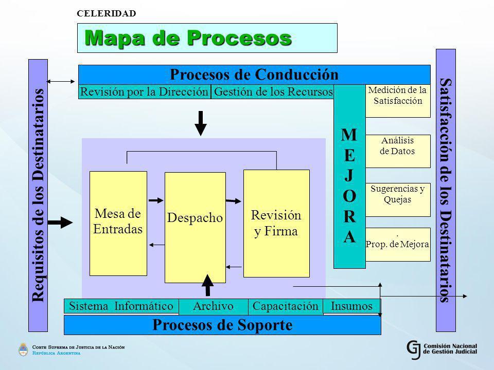 Mapa de Procesos Mapa de Procesos Requisitos de los Destinatarios Satisfacción de los Destinatarios Procesos de Conducción Revisión por la DirecciónGestión de los Recursos MEJORAMEJORA Medición de la Satisfacción Análisis de Datos Sugerencias y Quejas.