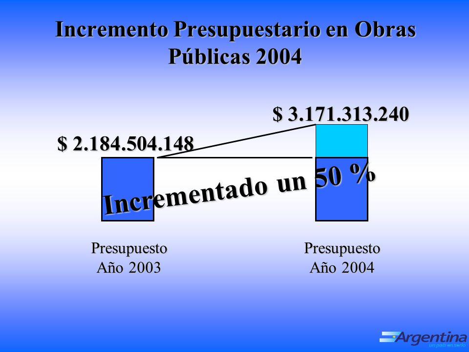 Incremento Presupuestario en Obras Públicas 2004 $ 3.171.313.240 $ 2.184.504.148 Presupuesto Año 2003 Presupuesto Año 2004 Incrementado un 50 %