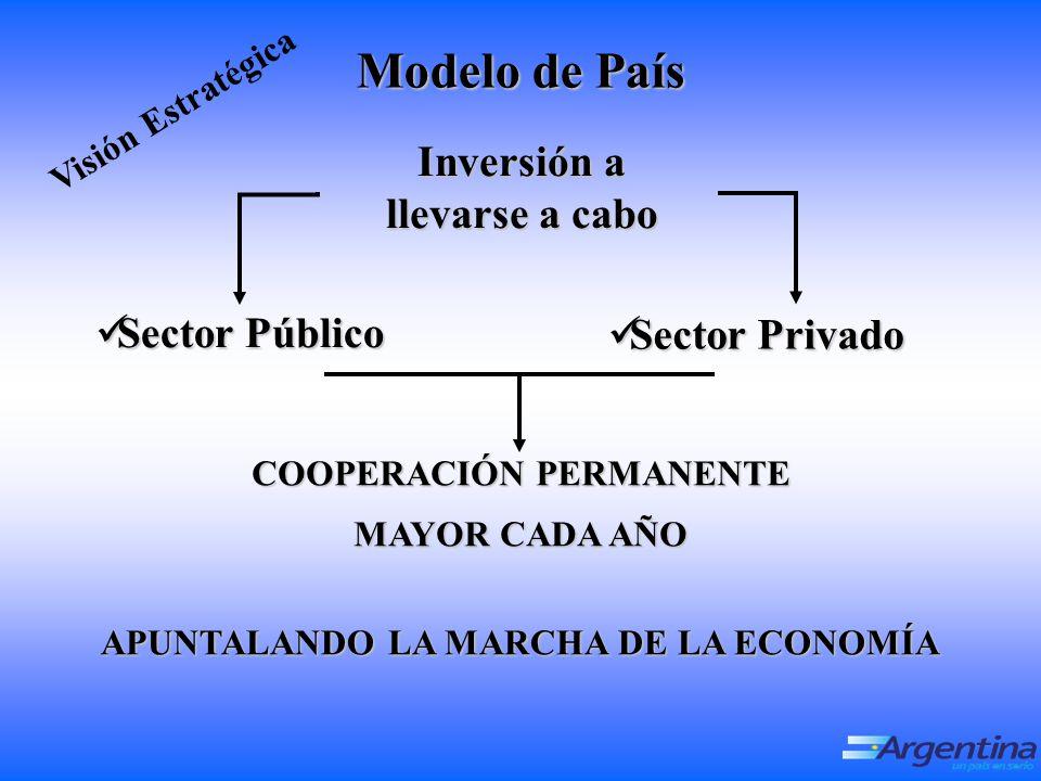 Inversión a llevarse a cabo Sector Público Sector Público Sector Privado Sector Privado COOPERACIÓN PERMANENTE MAYOR CADA AÑO APUNTALANDO LA MARCHA DE LA ECONOMÍA Visión Estratégica Modelo de País
