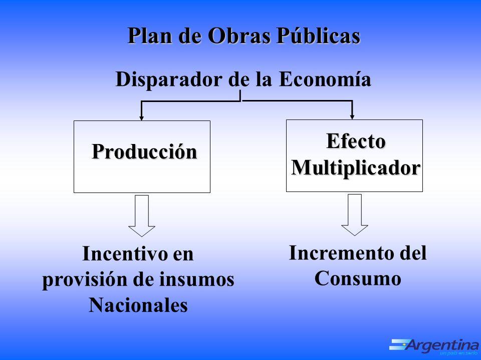 Plan de Obras Públicas Disparador de la Economía Efecto Multiplicador Producción Incentivo en provisión de insumos Nacionales Incremento del Consumo