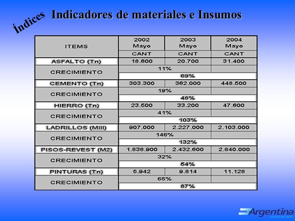 Indicadores de materiales e Insumos Índices