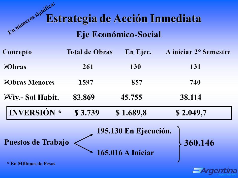 Eje Económico-Social INVERSIÓN * $ 3.739 $ 1.689,8 $ 2.049,7 Concepto Total de Obras En Ejec.