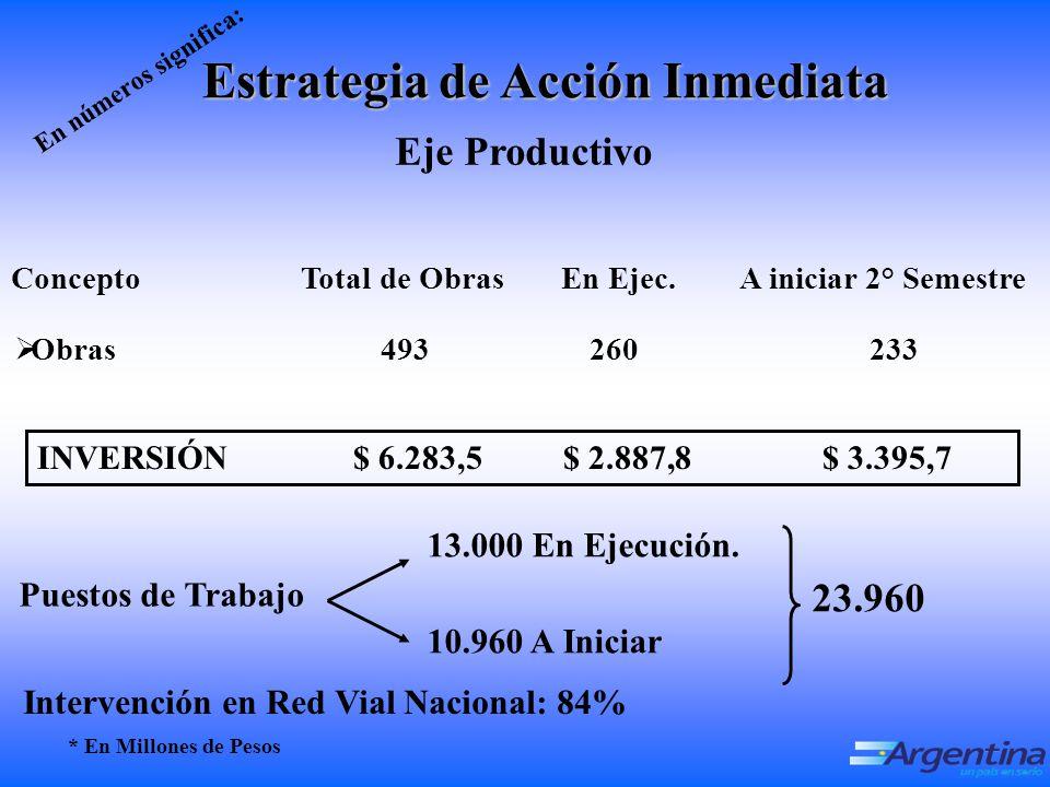 INVERSIÓN $ 6.283,5 $ 2.887,8 $ 3.395,7 O bras 493 260 233 Concepto Total de Obras En Ejec.