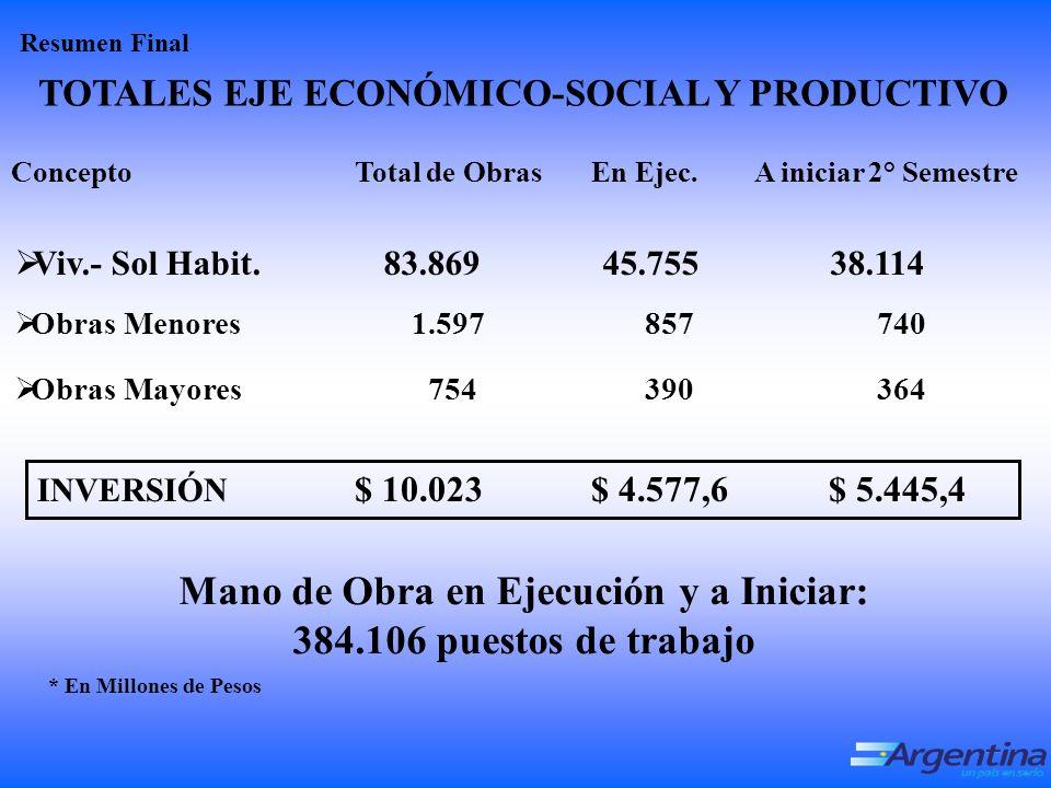 TOTALES EJE ECONÓMICO-SOCIAL Y PRODUCTIVO INVERSIÓN $ 10.023 $ 4.577,6 $ 5.445,4 Concepto Total de Obras En Ejec.