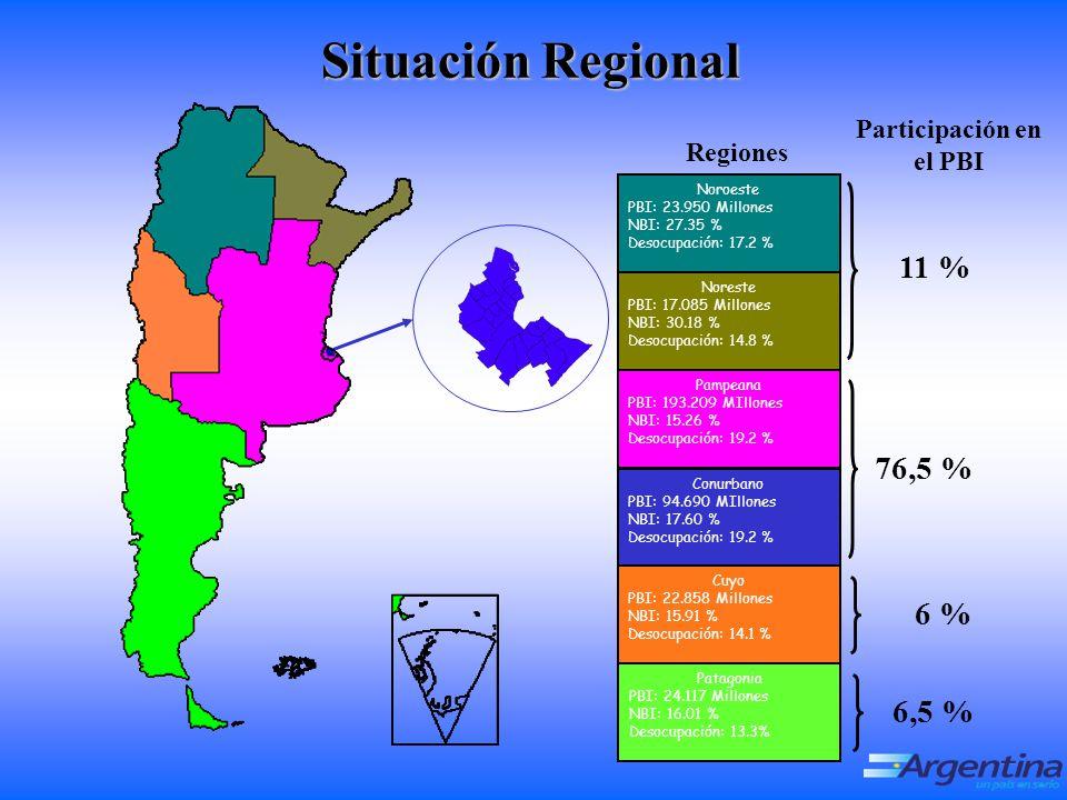 Situación Regional Noroeste PBI: 23.950 Millones NBI: 27.35 % Desocupación: 17.2 % Noreste PBI: 17.085 Millones NBI: 30.18 % Desocupación: 14.8 % Pampeana PBI: 193.209 MIllones NBI: 15.26 % Desocupación: 19.2 % Conurbano PBI: 94.690 MIllones NBI: 17.60 % Desocupación: 19.2 % Cuyo PBI: 22.858 Millones NBI: 15.91 % Desocupación: 14.1 % Patagonia PBI: 24.117 Millones NBI: 16.01 % Desocupación: 13.3% Participación en el PBI Regiones 76,5 % 11 % 6 %6,5 %
