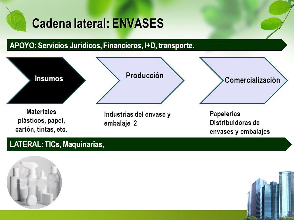 Cadena lateral: ENVASES Insumos Producción Comercialización Industrias del envase y embalaje 2 Papelerías Distribuidoras de envases y embalajes Materiales plásticos, papel, cartón, tintas, etc.