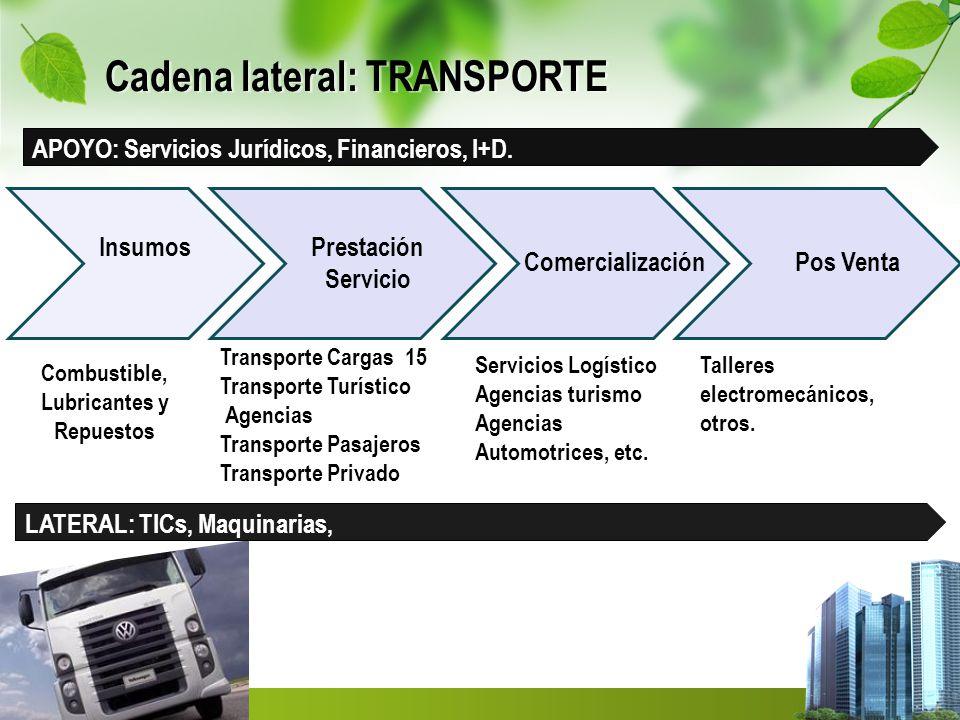 Cadena lateral: TRANSPORTE InsumosPrestación Servicio Comercialización Transporte Cargas 15 Transporte Turístico Agencias Transporte Pasajeros Transporte Privado Servicios Logístico Agencias turismo Agencias Automotrices, etc.