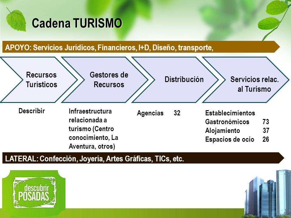 Cadena TURISMO Recursos Turísticos Gestores de Recursos Distribución Establecimientos Gastronómicos 73 Alojamiento 37 Espacios de ocio 26 Agencias 32 Describir Servicios relac.