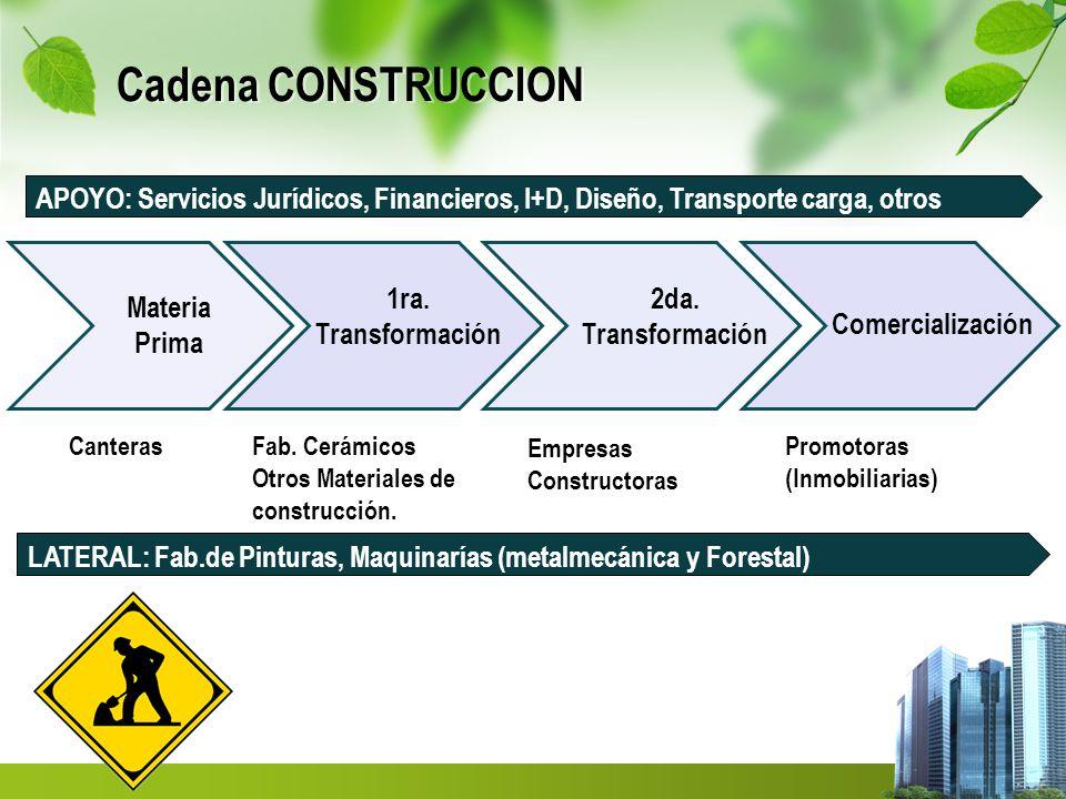 Cadena CONSTRUCCION Materia Prima 1ra. Transformación 2da. Transformación Comercialización Fab. Cerámicos Otros Materiales de construcción. Empresas C