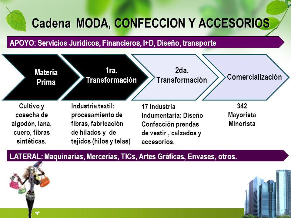 Cadena MODA, CONFECCION Y ACCESORIOS Materia Prima 1ra. Transformación 2da. Transformación Comercialización Industria textil: procesamiento de fibras,