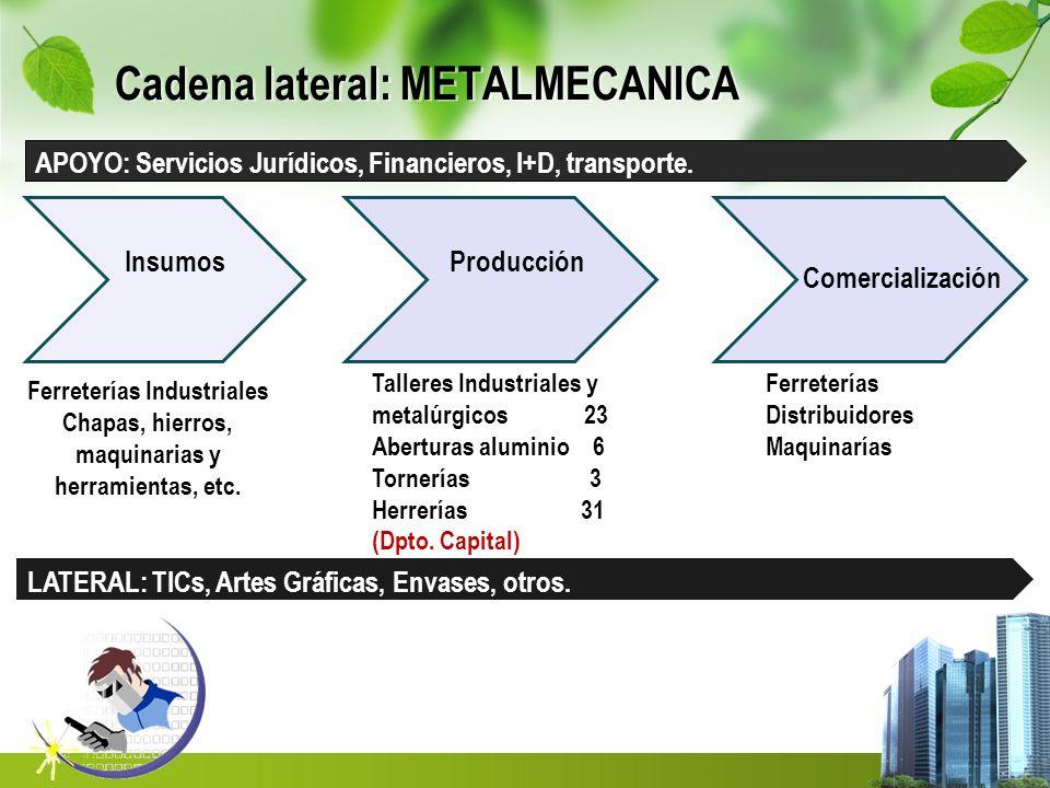 Cadena lateral: METALMECANICA InsumosProducción Comercialización Talleres Industriales y metalúrgicos 23 Aberturas aluminio 6 Tornerías 3 Herrerías 31