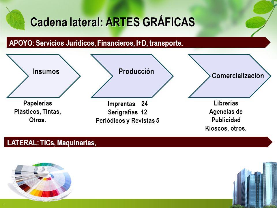 Cadena lateral: ARTES GRÁFICAS InsumosProducción Comercialización Imprentas 24 Serigrafías 12 Periódicos y Revistas 5 Librerías Agencias de Publicidad