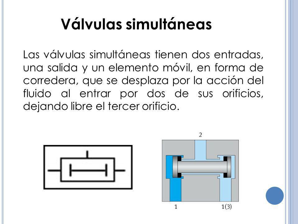 Válvulas simultáneas Las válvulas simultáneas tienen dos entradas, una salida y un elemento móvil, en forma de corredera, que se desplaza por la acció