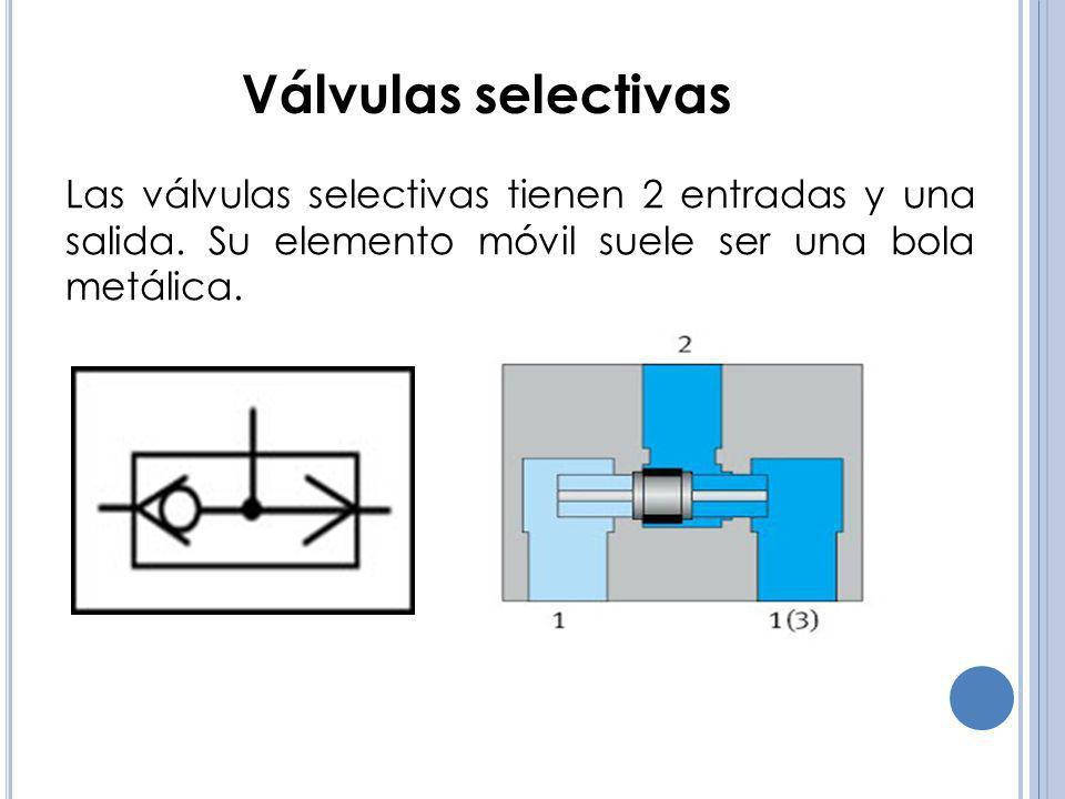 Válvulas selectivas Las válvulas selectivas tienen 2 entradas y una salida. Su elemento móvil suele ser una bola metálica.