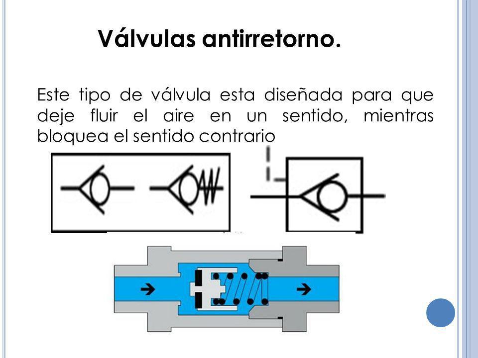 Válvulas simultáneas Las válvulas simultáneas tienen dos entradas, una salida y un elemento móvil, en forma de corredera, que se desplaza por la acción del fluido al entrar por dos de sus orificios, dejando libre el tercer orificio.