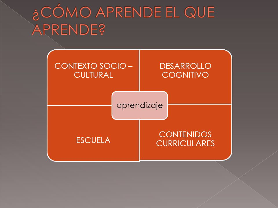CONTEXTO SOCIO – CULTURAL DESARROLLO COGNITIVO ESCUELA CONTENIDOS CURRICULARES aprendizaje