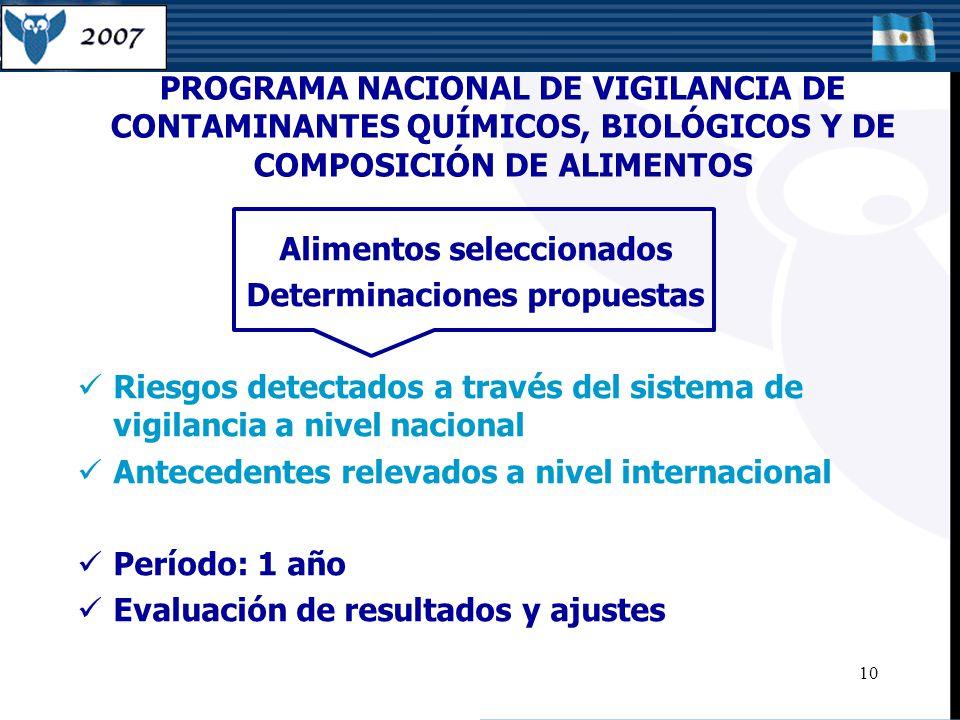 PROGRAMA NACIONAL DE VIGILANCIA DE CONTAMINANTES QUÍMICOS, BIOLÓGICOS Y DE COMPOSICIÓN DE ALIMENTOS 10 Alimentos seleccionados Determinaciones propuestas Riesgos detectados a través del sistema de vigilancia a nivel nacional Antecedentes relevados a nivel internacional Período: 1 año Evaluación de resultados y ajustes