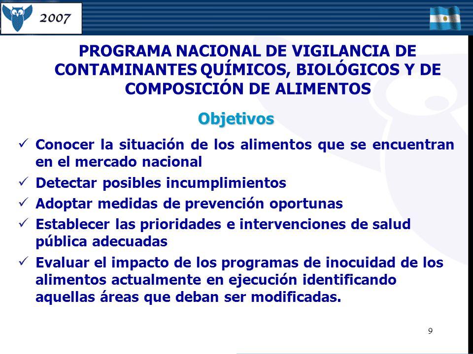 PROGRAMA NACIONAL DE VIGILANCIA DE CONTAMINANTES QUÍMICOS, BIOLÓGICOS Y DE COMPOSICIÓN DE ALIMENTOS Conocer la situación de los alimentos que se encuentran en el mercado nacional Detectar posibles incumplimientos Adoptar medidas de prevención oportunas Establecer las prioridades e intervenciones de salud pública adecuadas Evaluar el impacto de los programas de inocuidad de los alimentos actualmente en ejecución identificando aquellas áreas que deban ser modificadas.