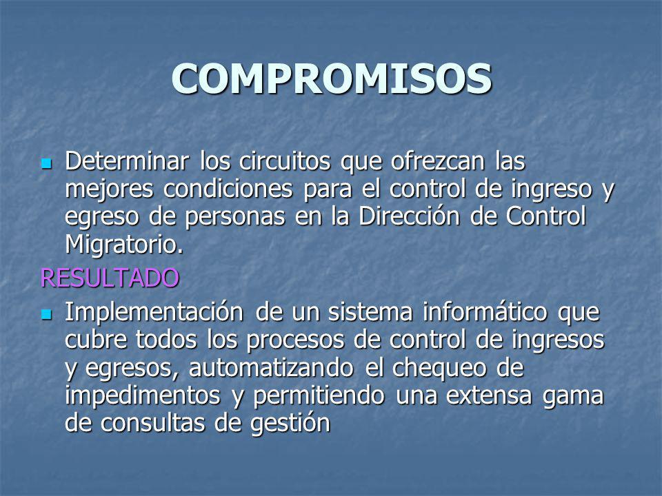 COMPROMISOS Determinar los circuitos que ofrezcan las mejores condiciones para el control de ingreso y egreso de personas en la Dirección de Control M