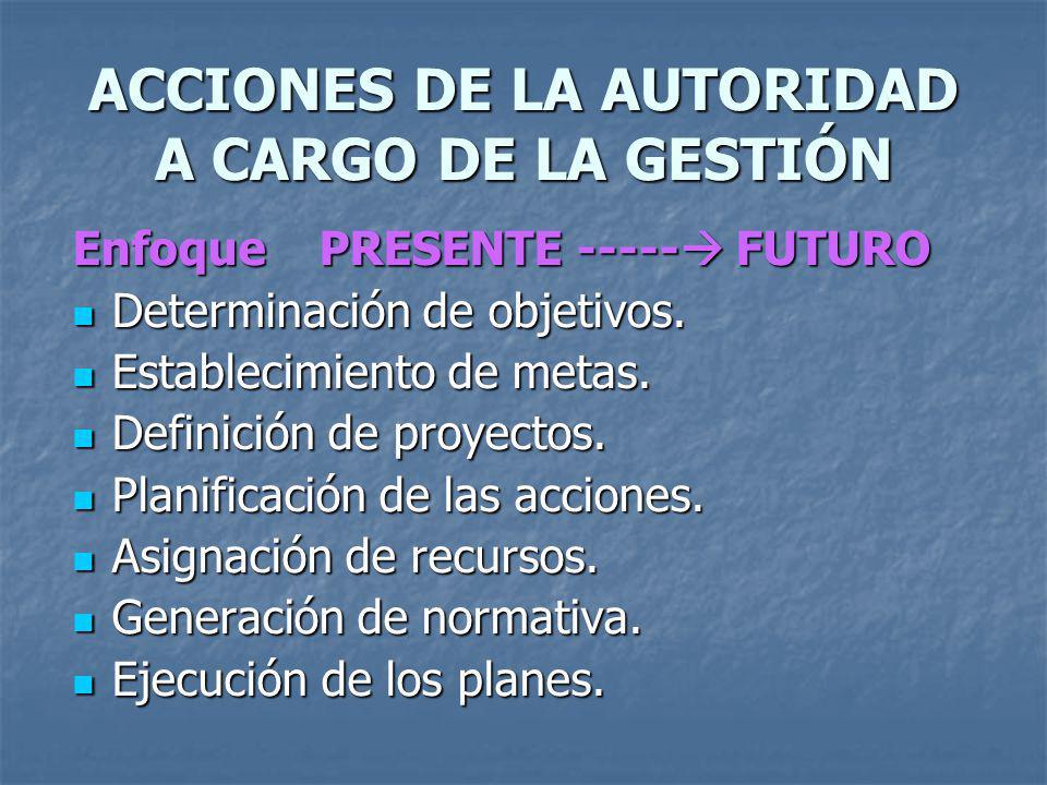 ACCIONES DE LA AUTORIDAD A CARGO DE LA GESTIÓN Enfoque PRESENTE ----- FUTURO Determinación de objetivos. Determinación de objetivos. Establecimiento d