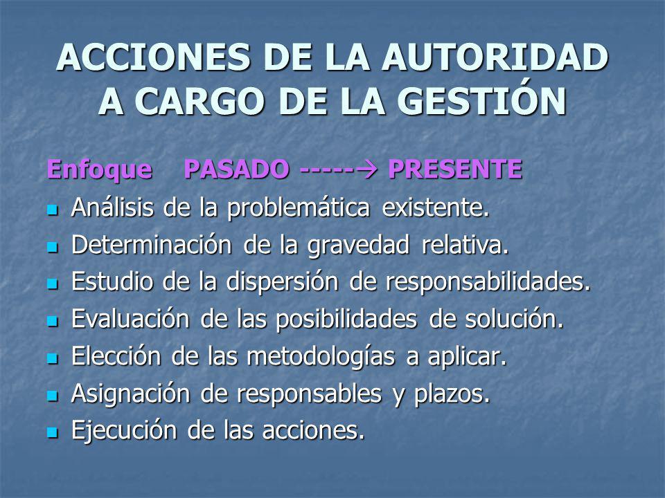 ACCIONES DE LA AUTORIDAD A CARGO DE LA GESTIÓN Enfoque PASADO ----- PRESENTE Análisis de la problemática existente. Análisis de la problemática existe