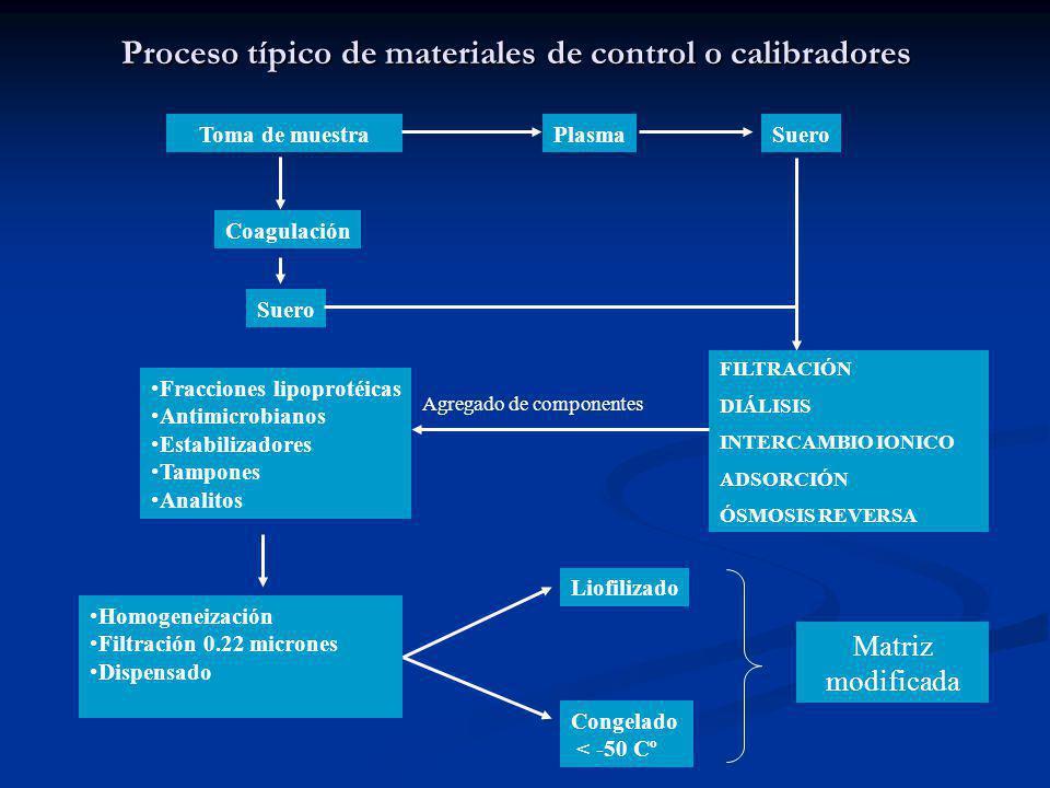 Toma de muestra Coagulación Suero PlasmaSuero FILTRACIÓN DIÁLISIS INTERCAMBIO IONICO ADSORCIÓN ÓSMOSIS REVERSA Fracciones lipoprotéicas Antimicrobiano