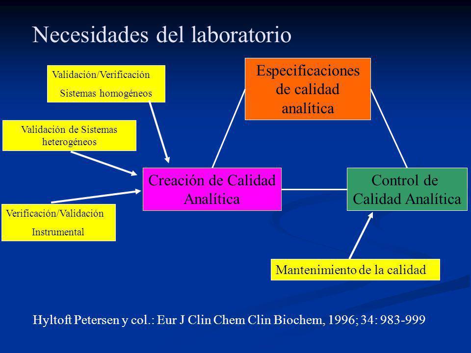 Necesidades del laboratorio Especificaciones de calidad analítica Control de Calidad Analítica Creación de Calidad Analítica Hyltoft Petersen y col.: