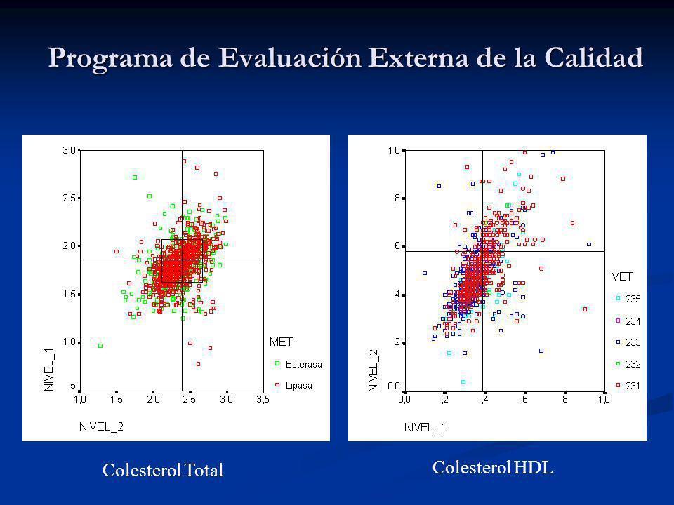 Colesterol Total Colesterol HDL Programa de Evaluación Externa de la Calidad
