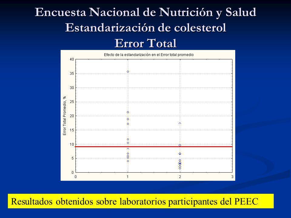 Encuesta Nacional de Nutrición y Salud Estandarización de colesterol Error Total Resultados obtenidos sobre laboratorios participantes del PEEC