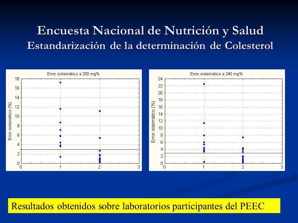 Encuesta Nacional de Nutrición y Salud Estandarización de la determinación de Colesterol Resultados obtenidos sobre laboratorios participantes del PEE