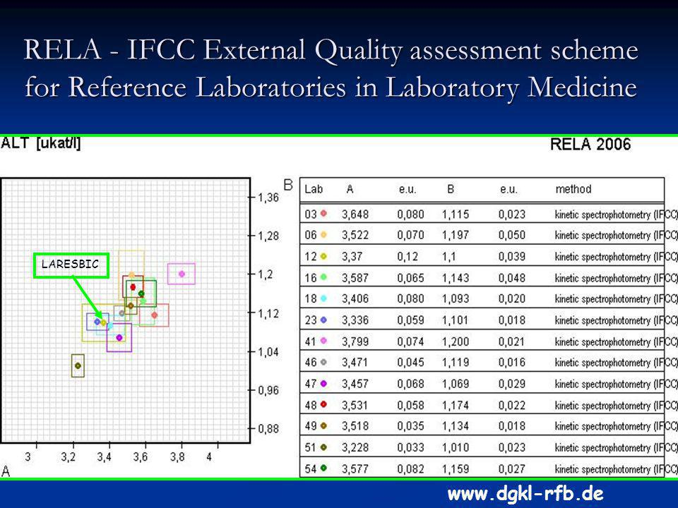 LARESBIC www.dgkl-rfb.de RELA - IFCC External Quality assessment scheme for Reference Laboratories in Laboratory Medicine