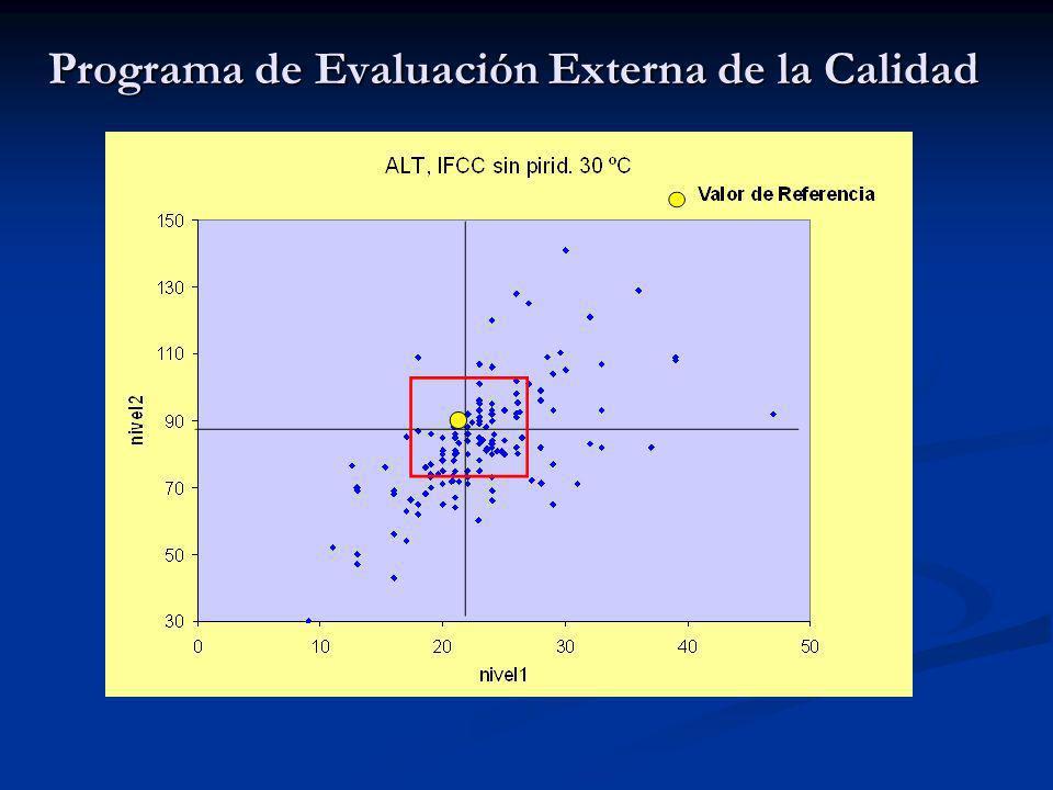 El efecto matriz también se observa en los materiales utilizados en la Evaluación Externa de la Calidad.