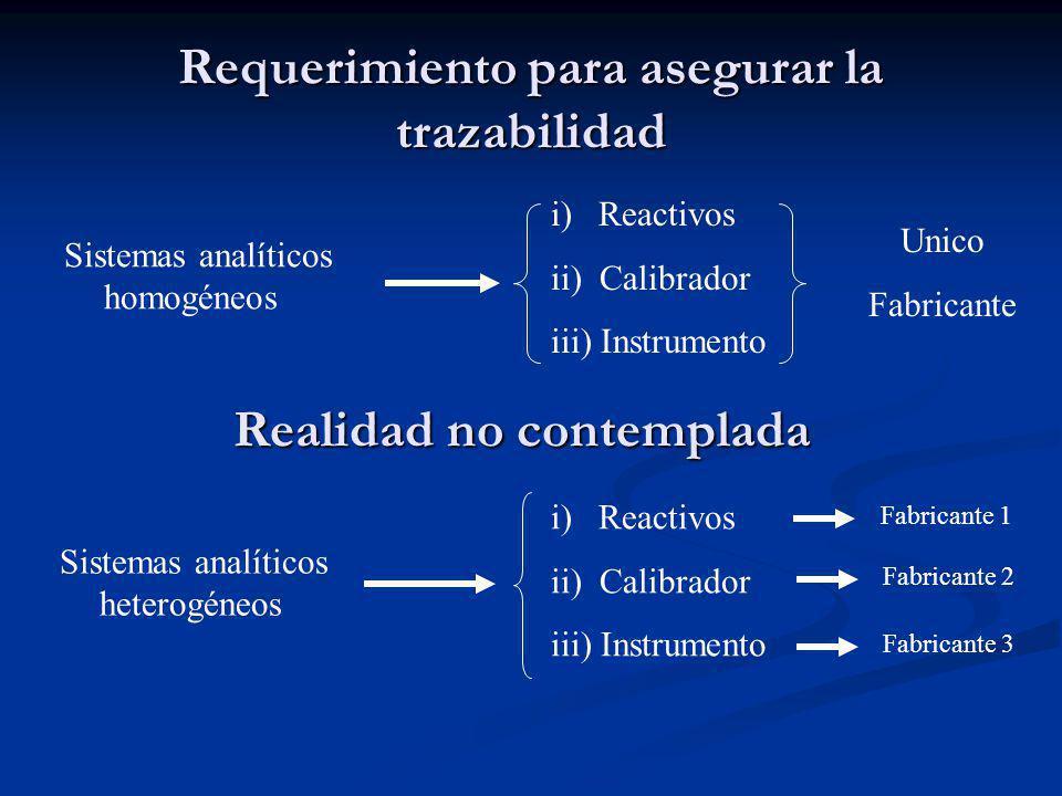 Requerimiento para asegurar la trazabilidad Sistemas analíticos homogéneos i) Reactivos ii) Calibrador iii) Instrumento Unico Fabricante Sistemas anal