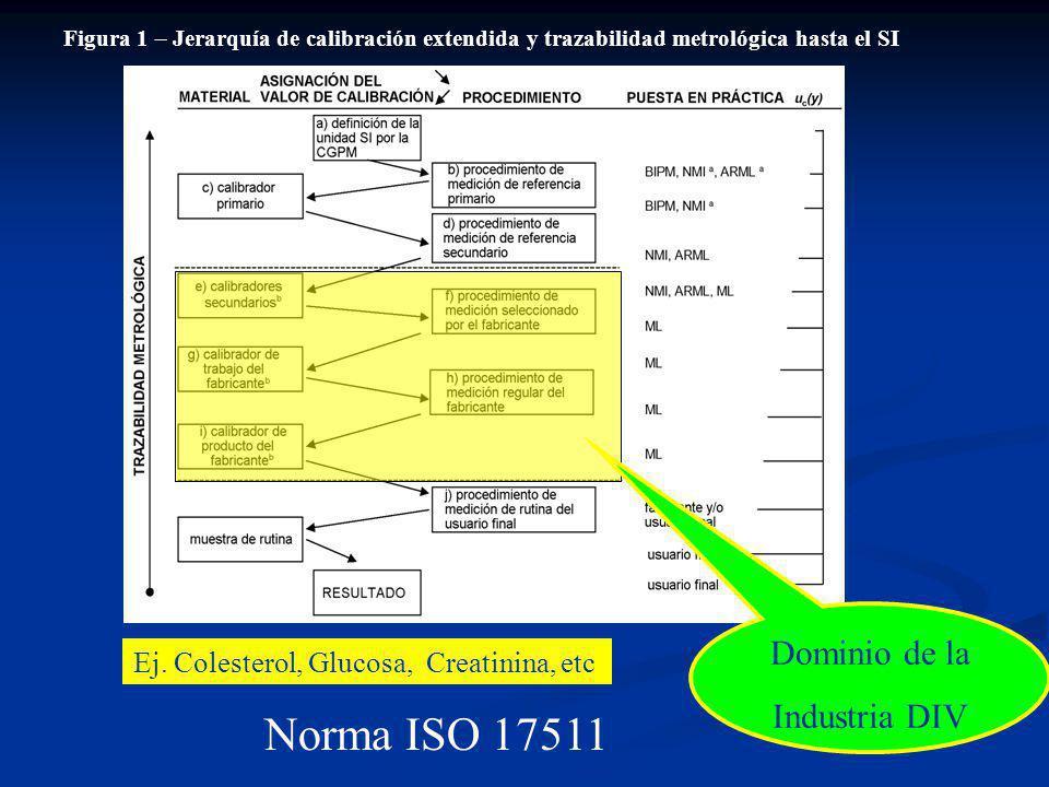 Figura 1 Jerarquía de calibración extendida y trazabilidad metrológica hasta el SI Ej. Colesterol, Glucosa, Creatinina, etc Norma ISO 17511 Dominio de