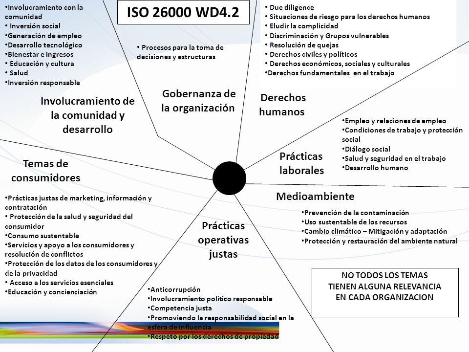 ISO 26000 WD4.2 Gobernanza de la organización Derechos humanos Prácticas laborales Medioambiente Prácticas operativas justas Temas de consumidores Inv